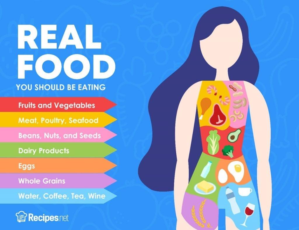 list of real food to eat, real food list