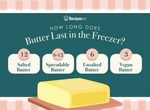 how long does butter last in the freezer