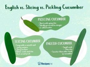 english cucumber vs. slicing cucumber vs. picking cucumber